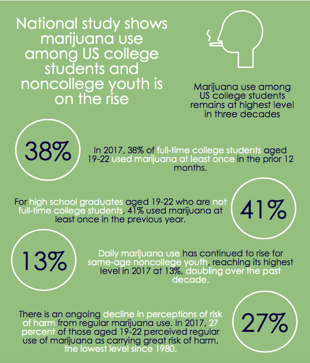 College Students Marijuana Use