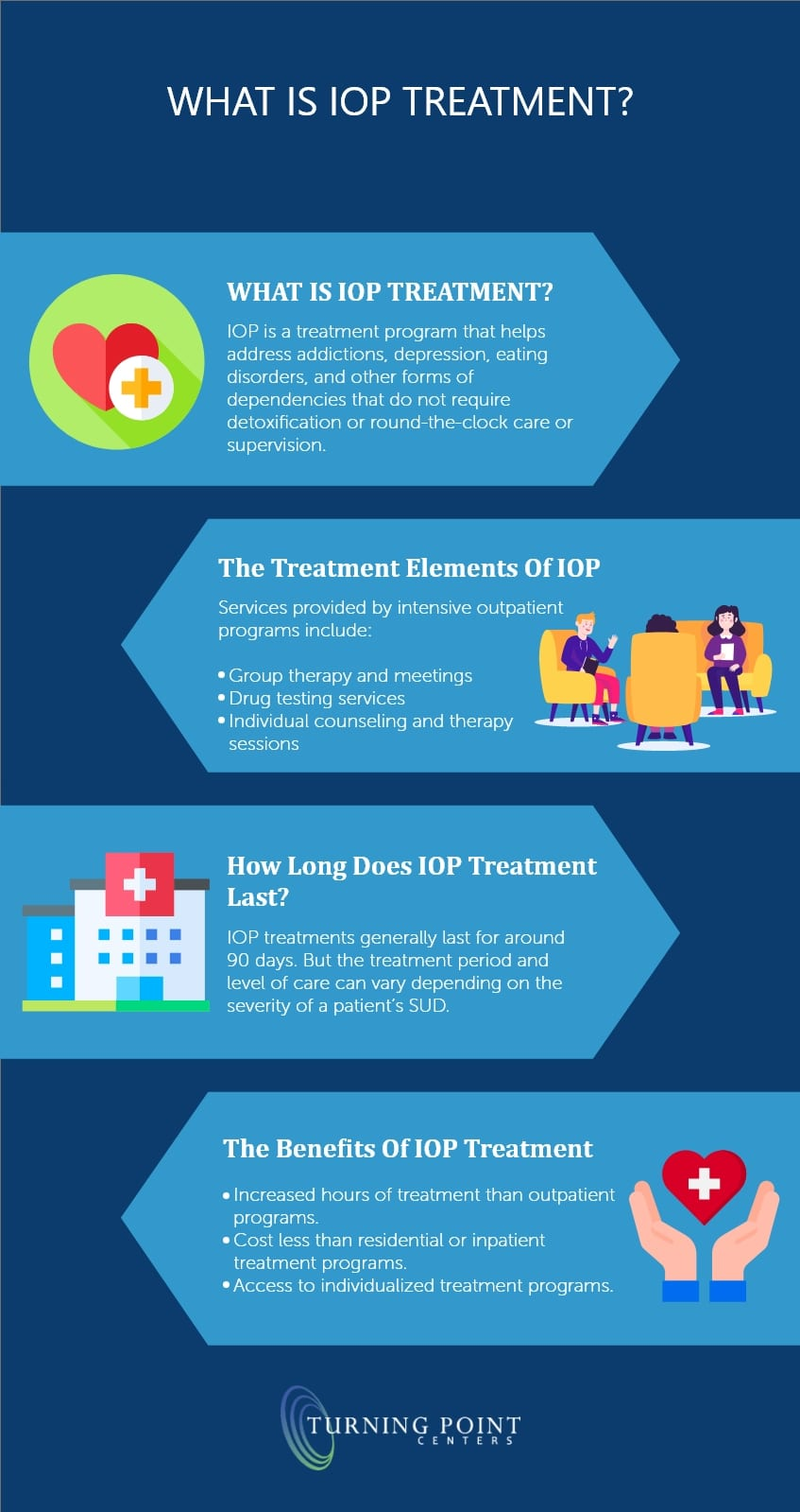 What is IOP Treatment