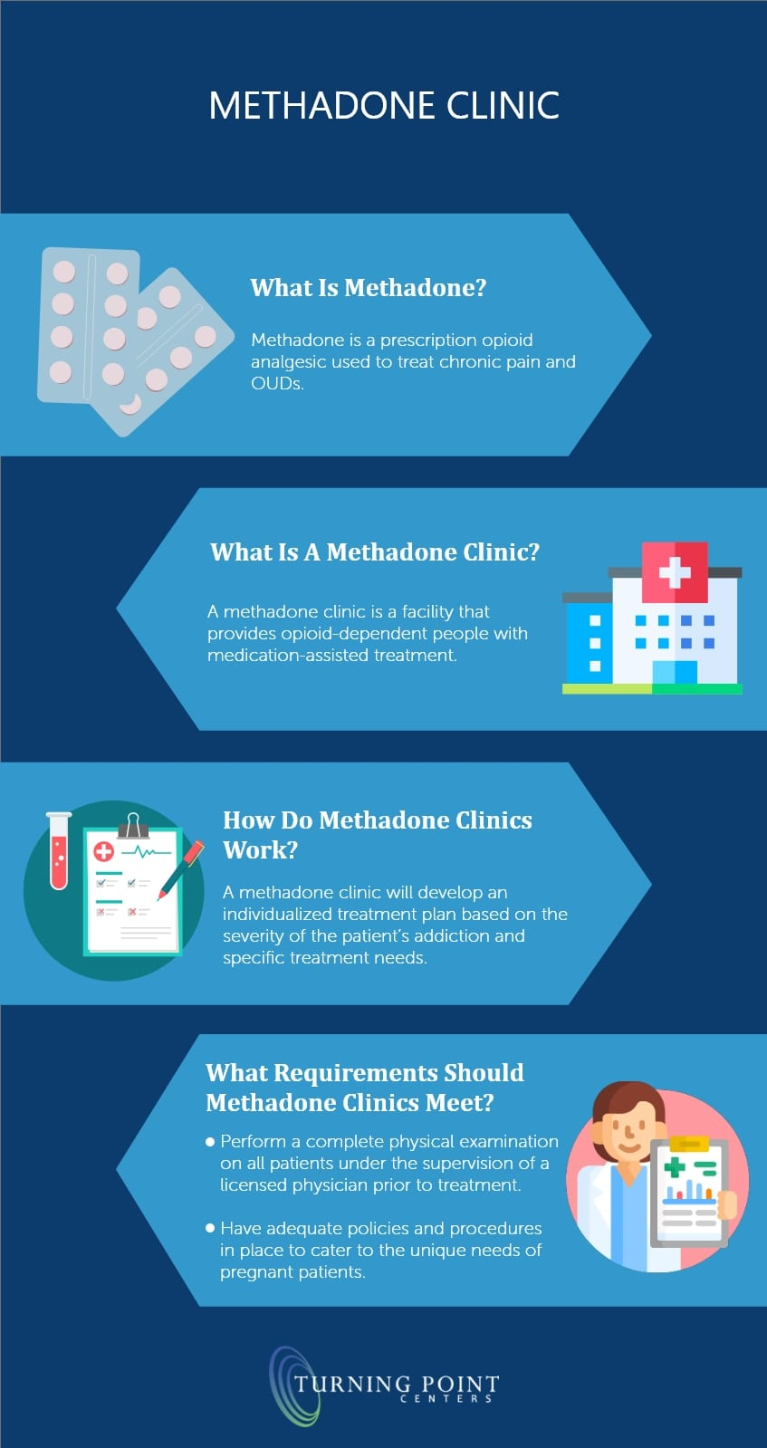 Methadone Clinic - Turning-Point-Centers