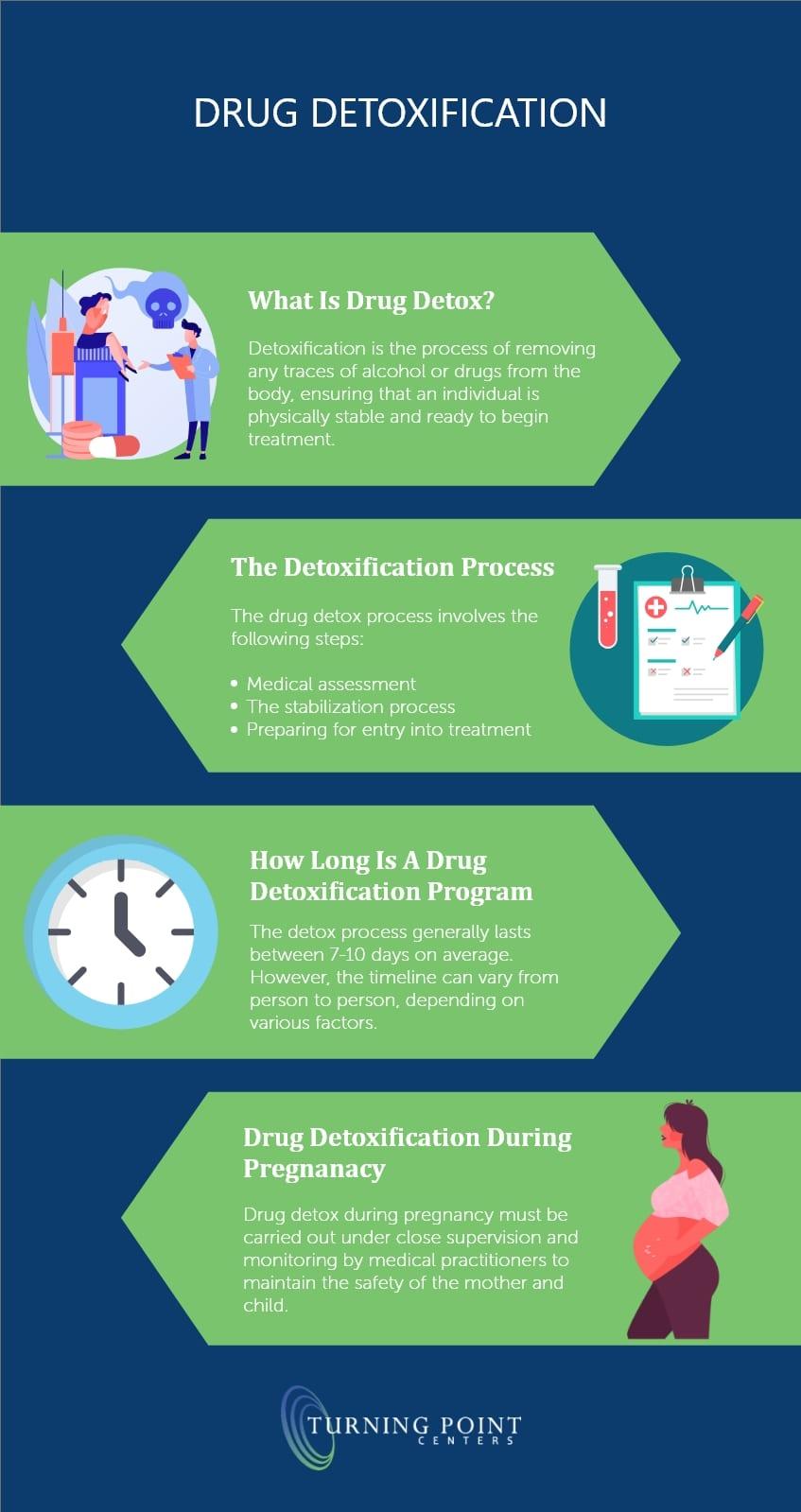 Drug Detoxification - Turning Point