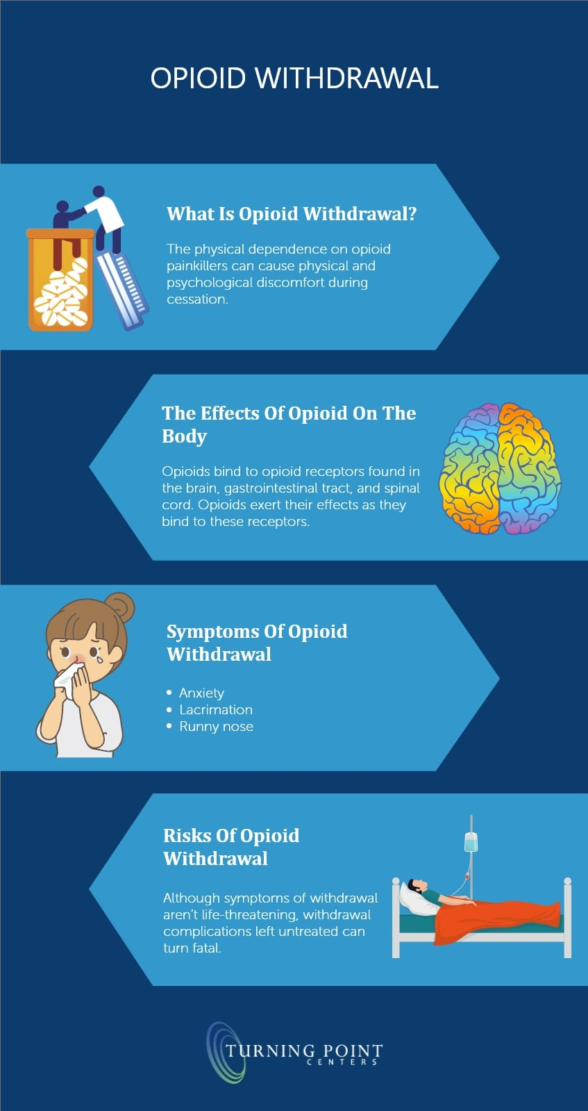 Opioid Withdrawal - Turning Point