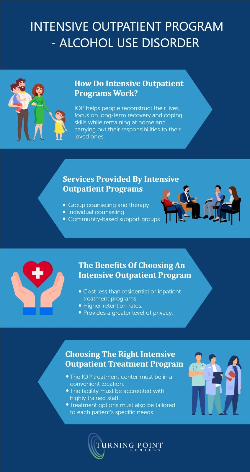 Intensive Outpatient Program - Alcohol Use Disorder