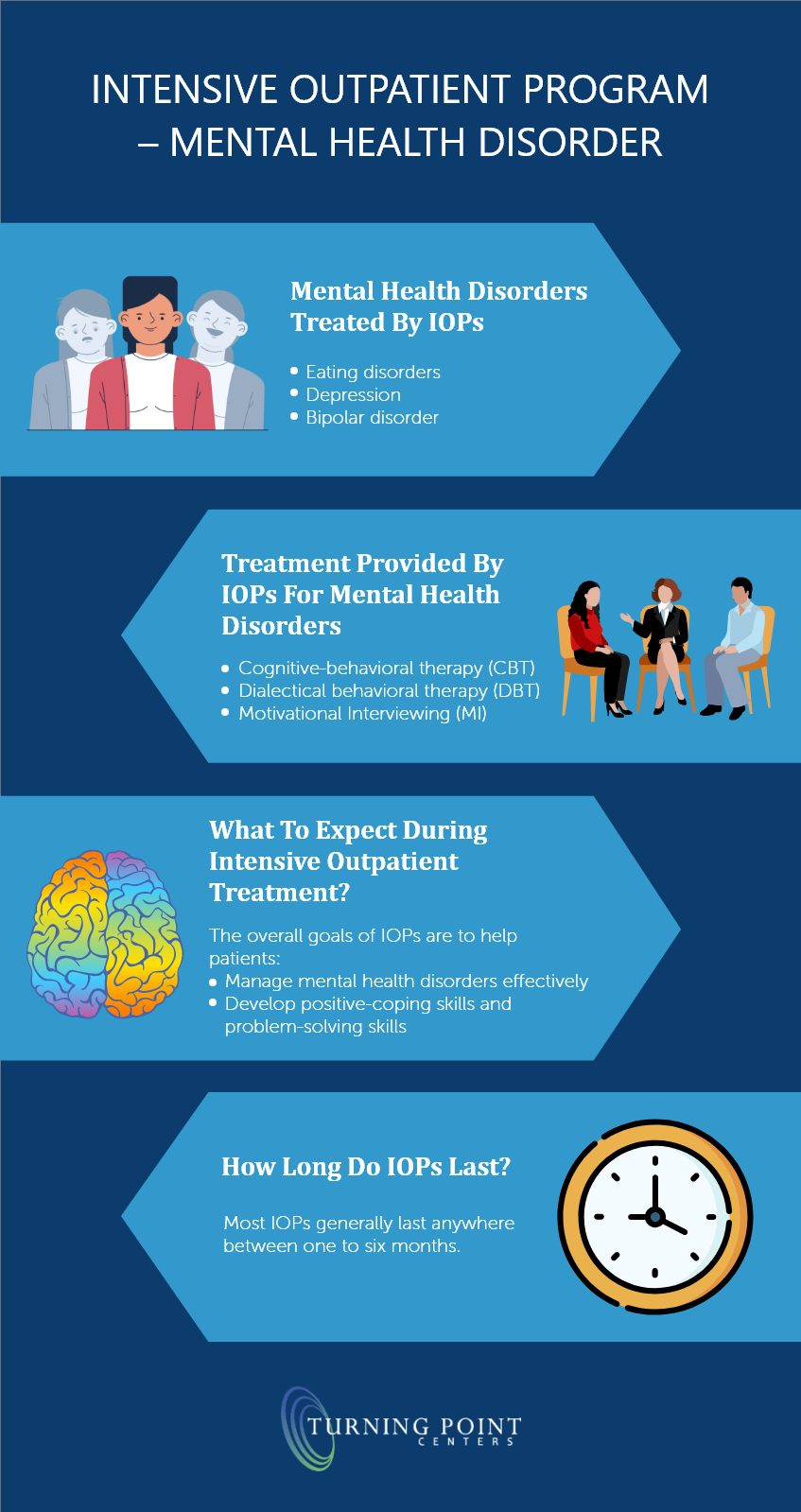 Intensive Outpatient Program – Mental Health Disorder - Turning Point